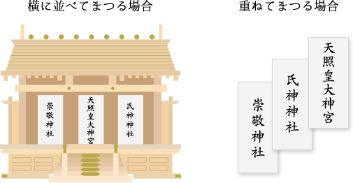 図:神棚のまつり方
